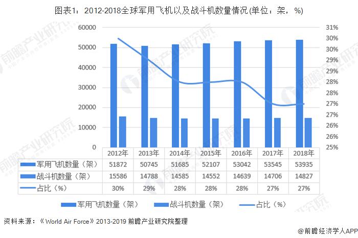 图表1:2012-2018全球军用飞机以及战斗机数量情况(单位:架,%)
