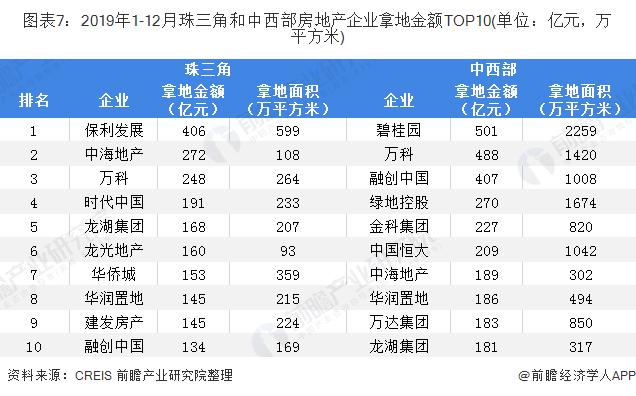 图表7:2019年1-12月珠三角和中西部房地产企业拿地金额TOP10(单位:亿元,万平方米)
