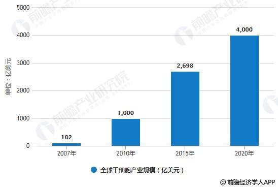 2007-2020年全球干细胞产业规模统计情况及预测