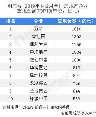 图表4:2019年1-12月全国房地产企业拿地金额TOP10(单位:亿元)