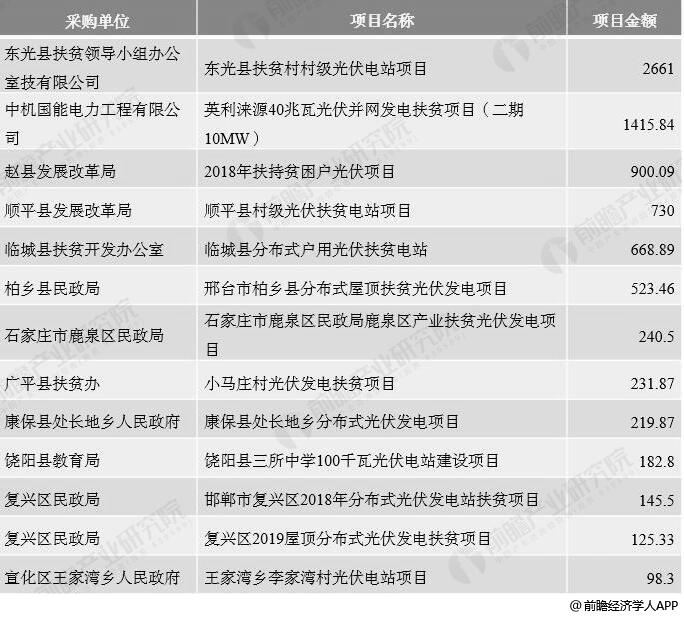 2018年以来河北省光伏发电重点项目分析情况