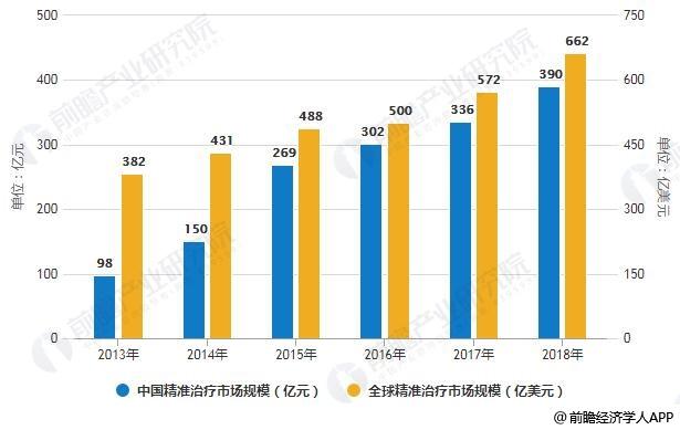 2013-2018年全球及中国精准治疗市场规模统计情况