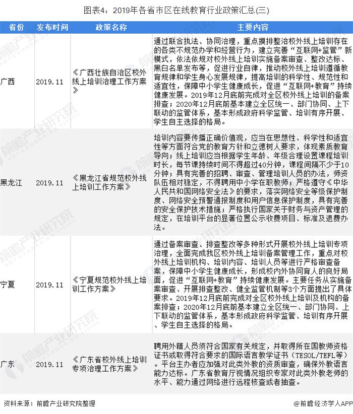图表4:2019年各省市区在线教育行业政策汇总(三)