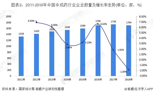 图表2:2011-2018年中国中成药行业企业数量及增长率走势(单位:家,%)