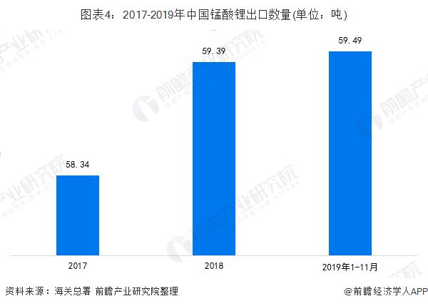 图表4:2017-2019年中国锰酸锂出口数量(单位:吨)