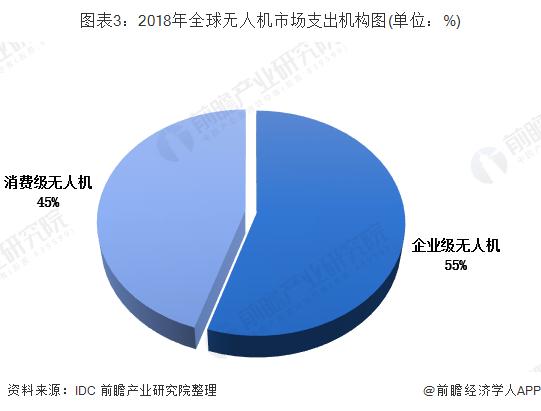 图表3:2018年全球无人机市场支出机构图(单位:%)