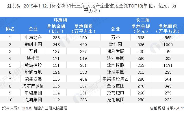 图表6:2019年1-12月环渤海和长三角房地产企业拿地金额TOP10(单位:亿元,万平方米)