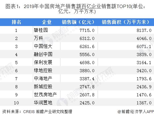 图表1:2019年中国房地产销售额百亿企业销售额TOP10(单位:亿元,万平方米)