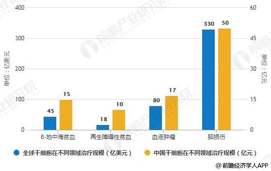 全球及中国干细胞在不同领域治疗规模统计情况