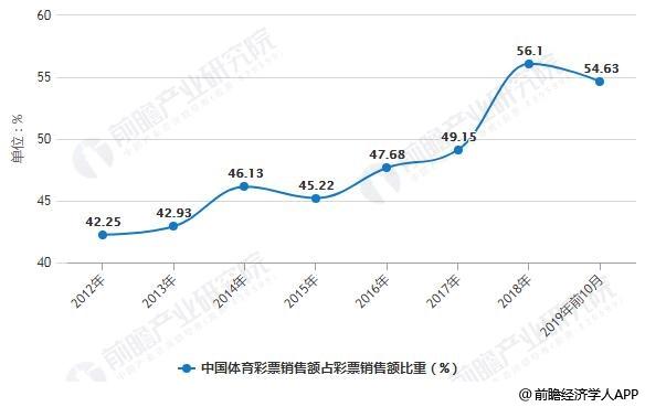 2012-2019年前10月中国体育彩票销售额占彩票销售额比重变化情况
