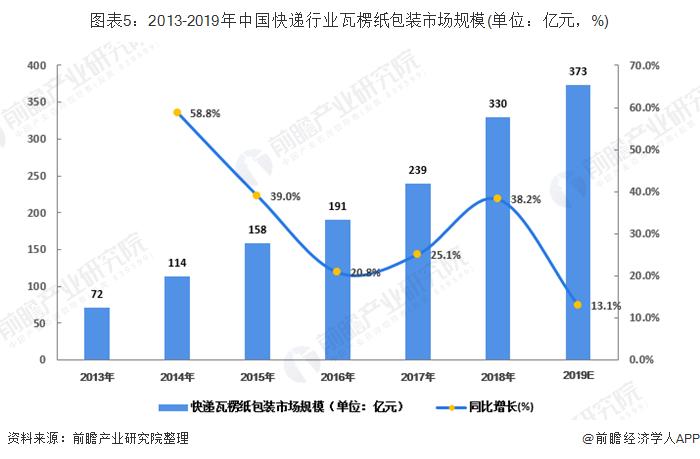 图表5:2013-2019年中国快递行业瓦楞纸包装市场规模(单位:亿元,%)