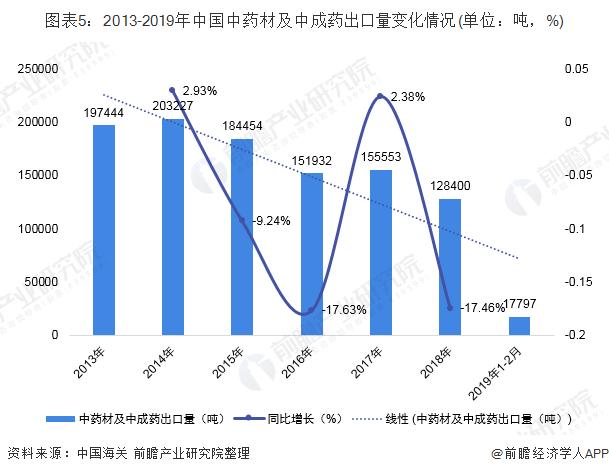 图表5:2013-2019年中国中药材及中成药出口量变化情况(单位:吨,%)
