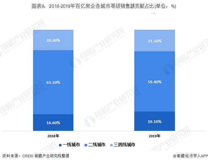 图表9:2018-2019年百亿房企各城市等级销售额贡献占比(单位:%)