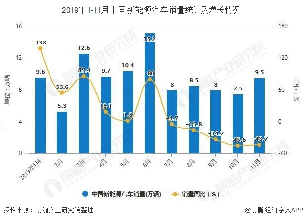 2019年1-11月中国新能源汽车销量统计及增长情况