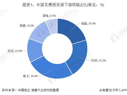 图表1:中国瓦楞纸包装下游领域占比(单位:%)