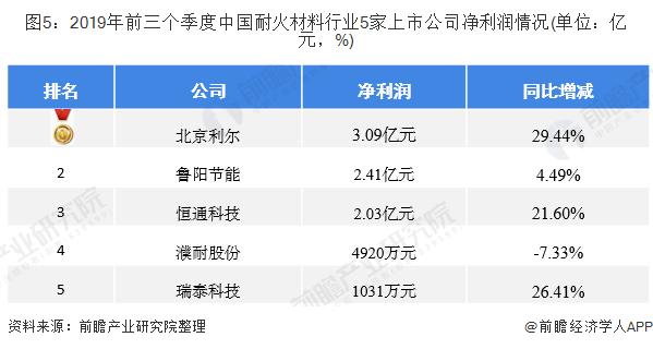 图5:2019年前三个季度中国耐火材料行业5家上市公司净利润情况(单位:亿元,%)