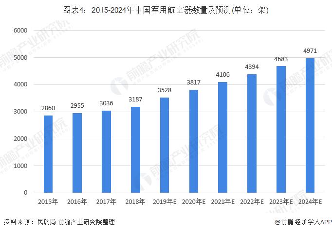 图表4:2015-2024年中国军用航空器数量及预测(单位:架)