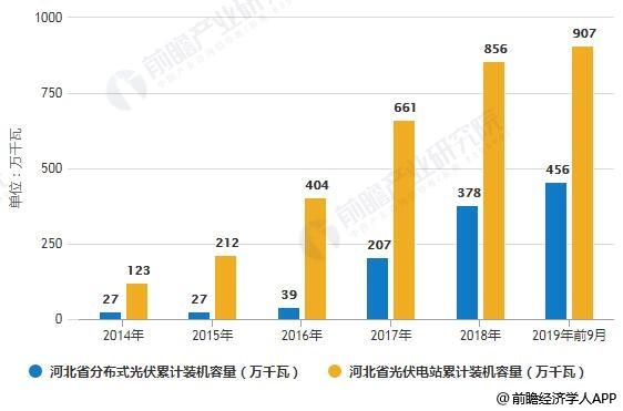 2014-2019年前9月河北省光伏发电累计装机容量结构分析情况