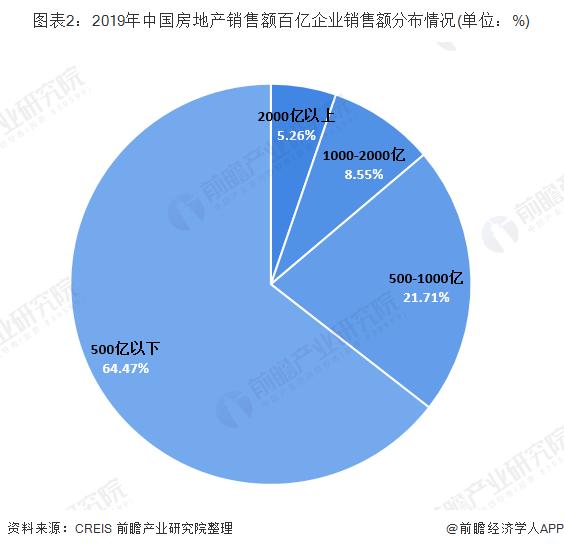 图表2:2019年中国房地产销售额百亿企业销售额分布情况(单位:%)