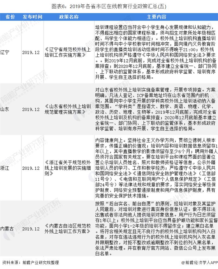图表6:2019年各省市区在线教育行业政策汇总(五)