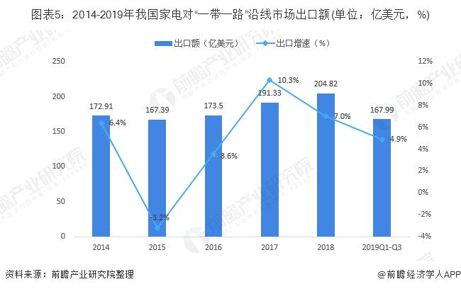 """图表5:2014-2019年我国家电对""""一带一路""""沿线市场出口额(单位:亿美元,%)"""