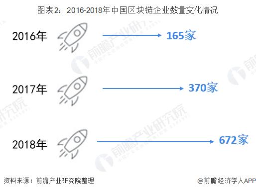 图表2:2016-2018年中国区块链企业数量变化情况