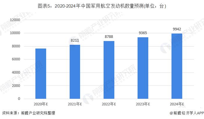 图表5:2020-2024年中国军用航空发动机数量预测(单位:台)