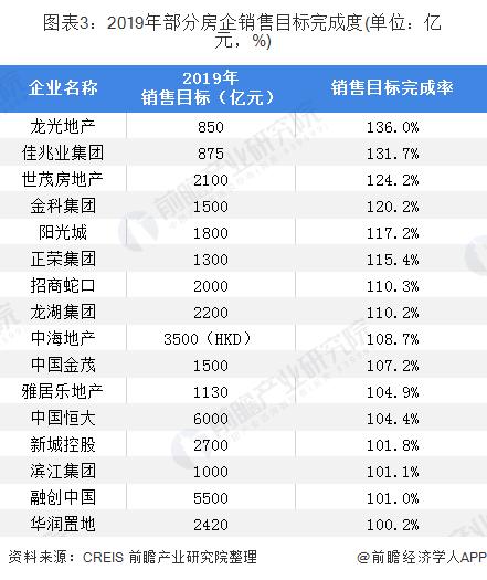 图表3:2019年部分房企销售目标完成度(单位:亿元,%)