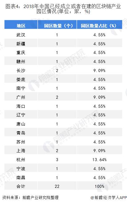 图表4:2018年中国已经成立或者在建的区块链产业园区情况(单位:家,%)