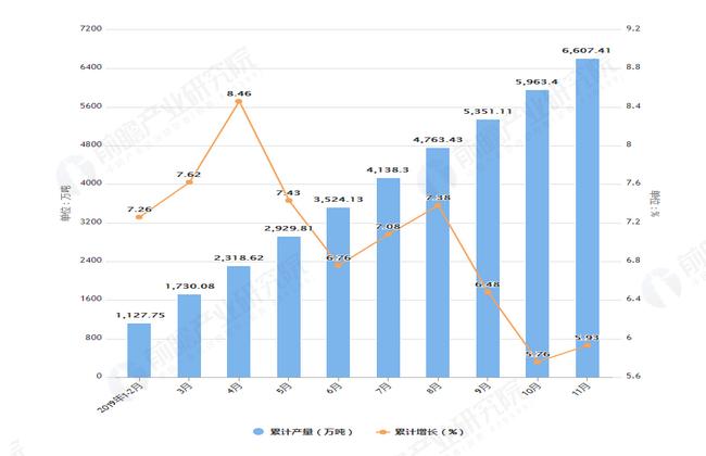 2019年1-11月辽宁省钢材产量及增长情况表