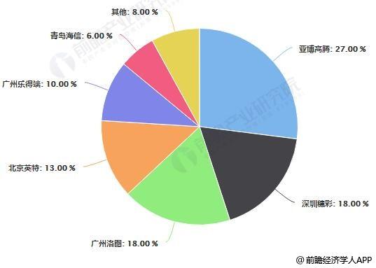 中国体育彩票终端机市场竞争格局分析情况