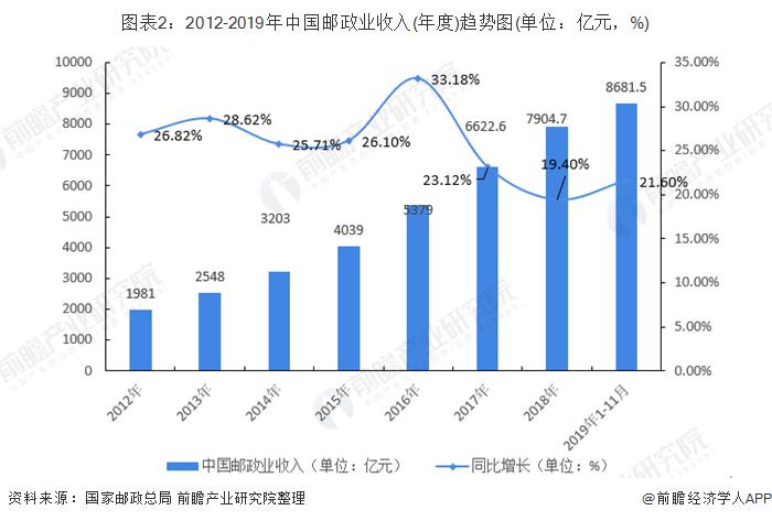 图表2:2012-2019年中国邮政业收入(年度)趋势图(单位:亿元,%)
