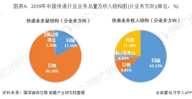 图表4:2019年中国快递行业业务总量及收入结构图(分业务方向)(单位:%)