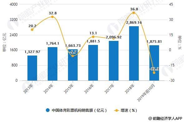 2013-2019年前10月中国体育彩票机构销售额统计及增长情况
