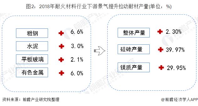 图2:2018年耐火材料行业下游景气提升拉动耐材产量(单位:%)