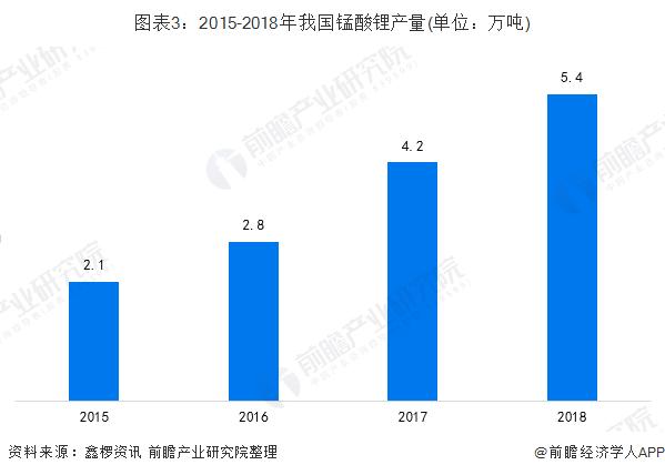 图表3:2015-2018年我国锰酸锂产量(单位:万吨)