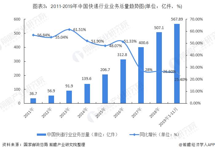 图表3:2011-2019年中国快递行业业务总量趋势图(单位:亿件,%)