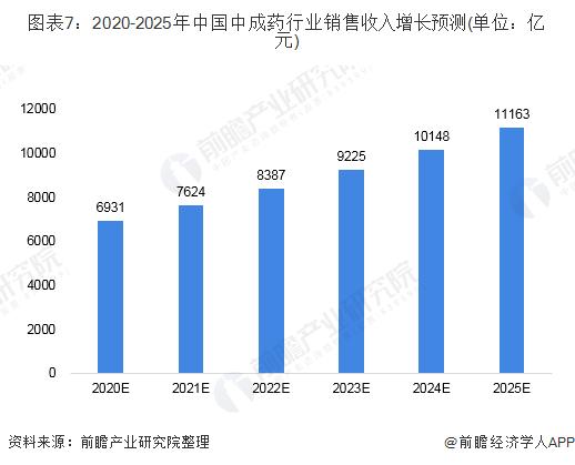图表7:2020-2025年中国中成药行业销售收入增长预测(单位:亿元)
