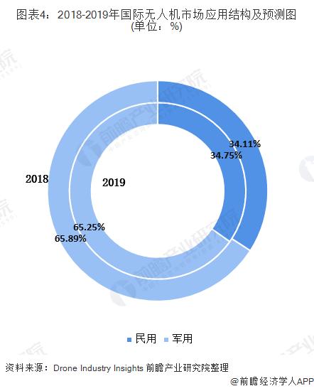 图表4:2018-2019年国际无人机市场应用结构及预测图(单位:%)