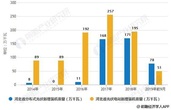 2014-2019年前9月河北省光伏发电新增装机容量结构分析情况