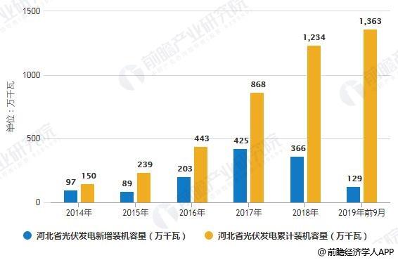 2014-2019年前9月河北省光伏发电新增、累计装机容量统计情况