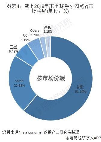 图表4:截止2019年末全球手机浏览器市场格局(单位:%)