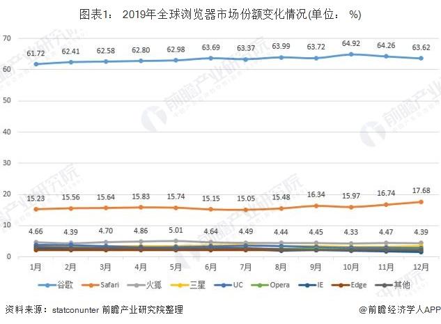 图表1: 2019年全球浏览器市场份额变化情况(单位: %)