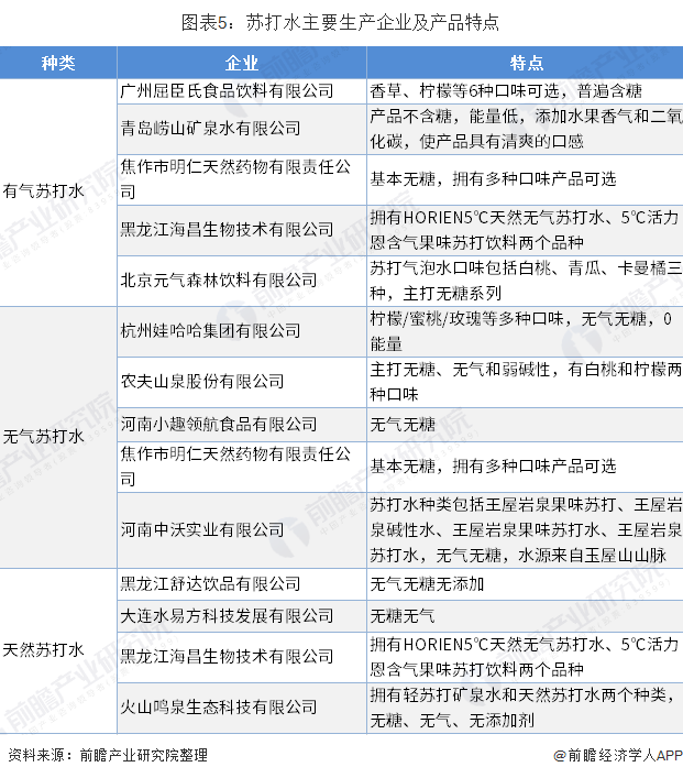 图表5:苏打水主要生产企业及产品特点