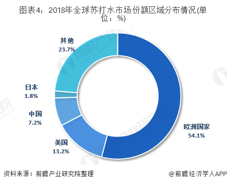 图表4:2018年全球苏打水市场份额区域分布情况(单位:%)