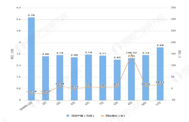 2019年1-11月辽宁省农用氮磷钾化肥产量及增长情况表