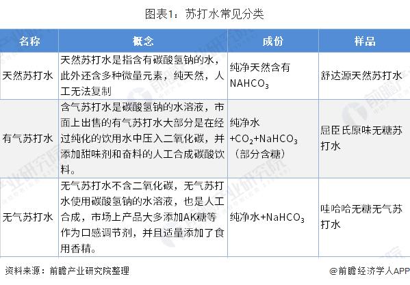 图表1:苏打水常见分类