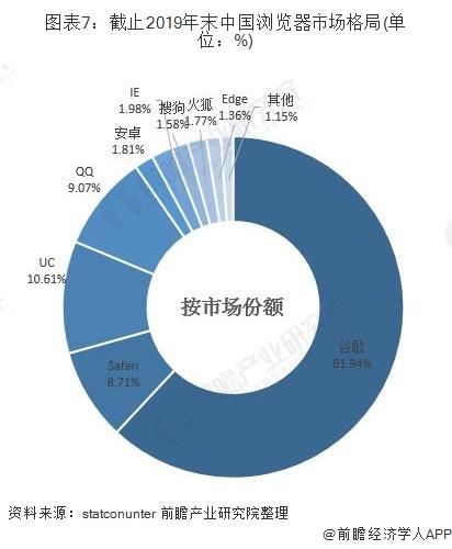 图表7:截止2019年末中国浏览器市场格局(单位:%)
