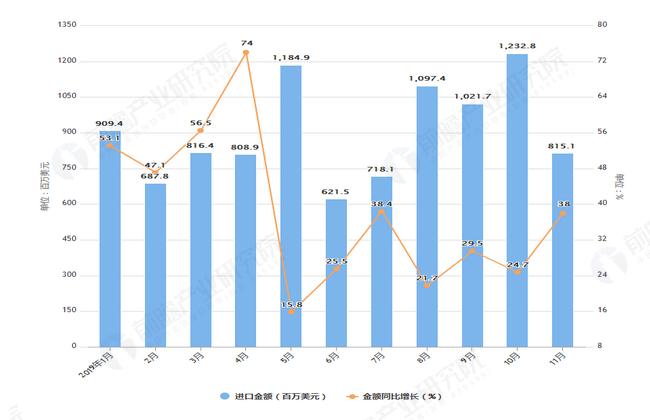 2019年1-11月我国化妆品及护肤品进口量及金额增长情况表
