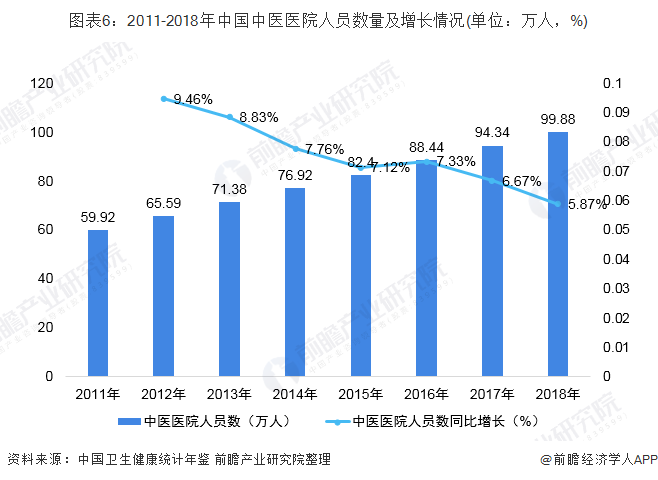 图表6:2011-2018年中国中医医院人员数量及增长情况(单位:万人,%)